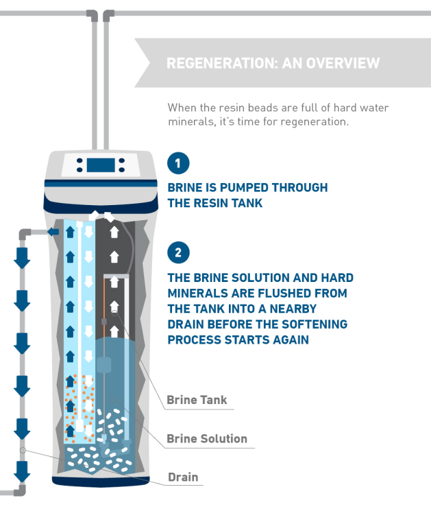 Illustration of the regeneration process once the resin beads are full of hard water minerals.