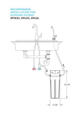 Illustration of the filtration system installed under a sink